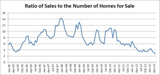 Ratio of Sales to Number of Homes
