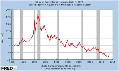 This chart shows mortgage rates since 1970; while they've gone up in recent months, they are still historically low.