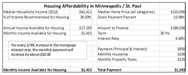 This worksheet shows that home with a median price could be purchased by a household with a median income.