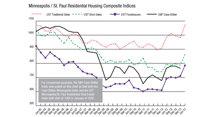 St. Thomas' three composite indices, which track nine data elements for the Twin Cities housing market, are all on the upswing.
