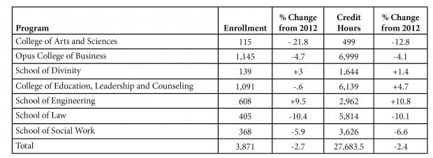 enrollment table