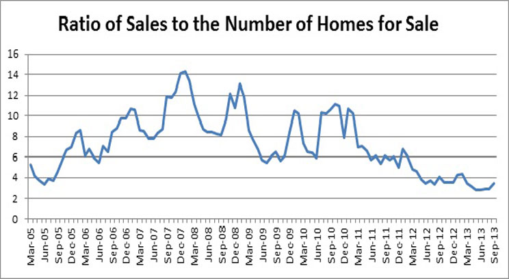 Last month in the Twin Cities there were fewer than four homes on the market for each one sold.