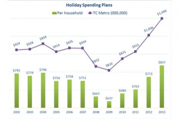 holiday-spending-household-total_744x408