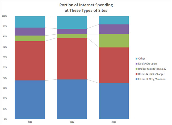 table7-internet-spending
