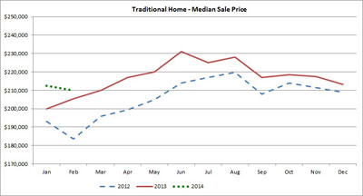 Median sale price for traditional homes. The green dots represent January and February, 2014.