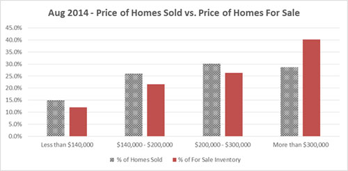 Aug-home-price-sold-chart-N
