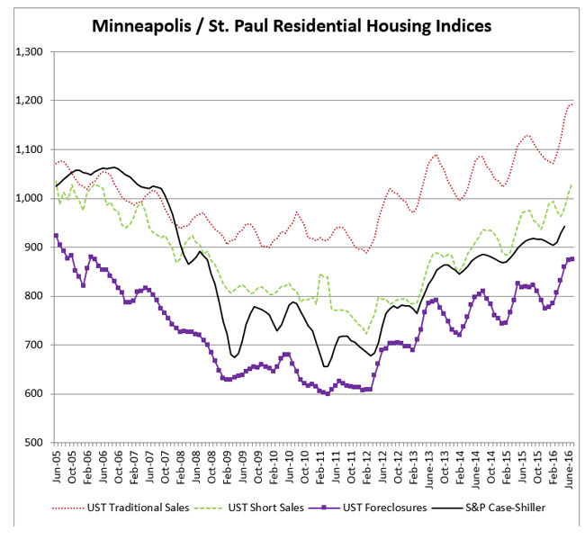 NRHousing-indices-July-16