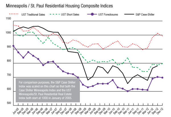UST Analysis: 2012 Will Be Seen As The Year The Housing Market Finally Hit  Bottom And Began Its Recovery