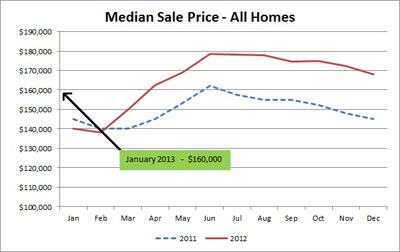 Median-Sale-Price-All-Homes