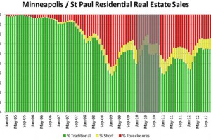 Real-Estate-sales-Twin-Citi