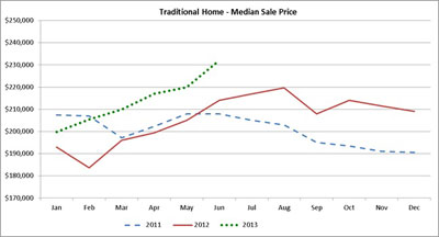 The green dots indicate the 2013 median sale price for a Twin Cities home.  The prices are well above the 2012 prices in red and the 2011 prices in blue.