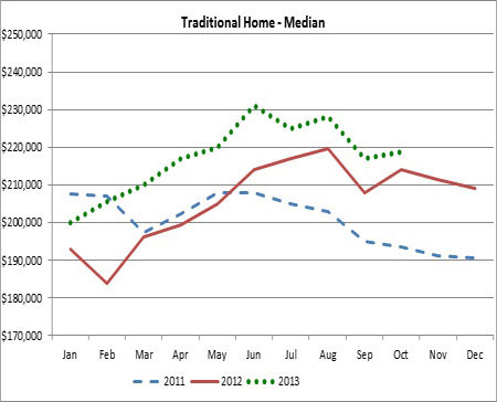 The green dots trace this year's median prices for traditional homes (those not in foreclosure or short sales).