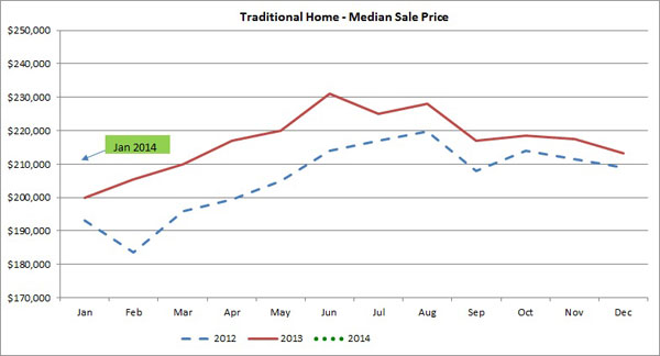 Median-sale-prices-January-