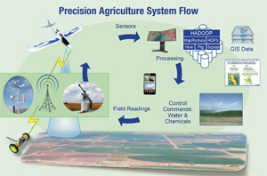 Figure 3: Precision Agriculture System Flow