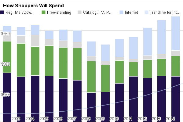 How-shoppers-will-spend-New
