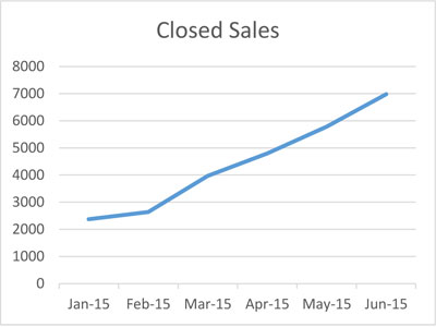 Closed-Sales-2-June