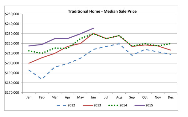Traditional-Home-price-June