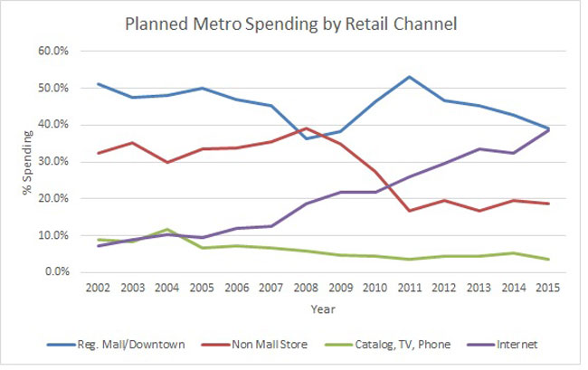 spend-by-retail-channelNR